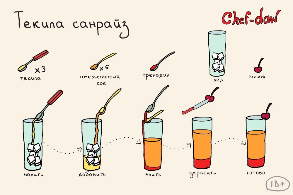 Алкогольные коктейли простые в домашних условиях рецепты с пошагово